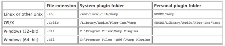 Lokasi-install-Vamp-plugins